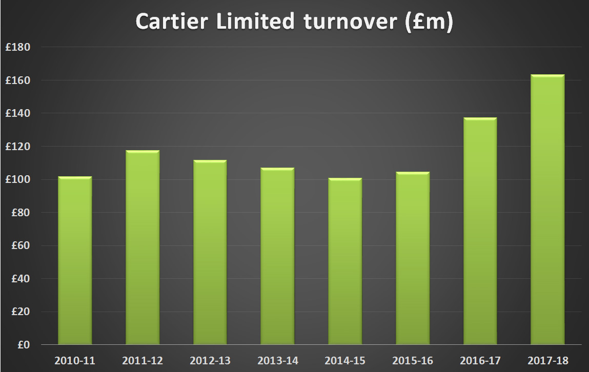 BREAKING NEWS: Richemont's UK sales rise to £306 million in