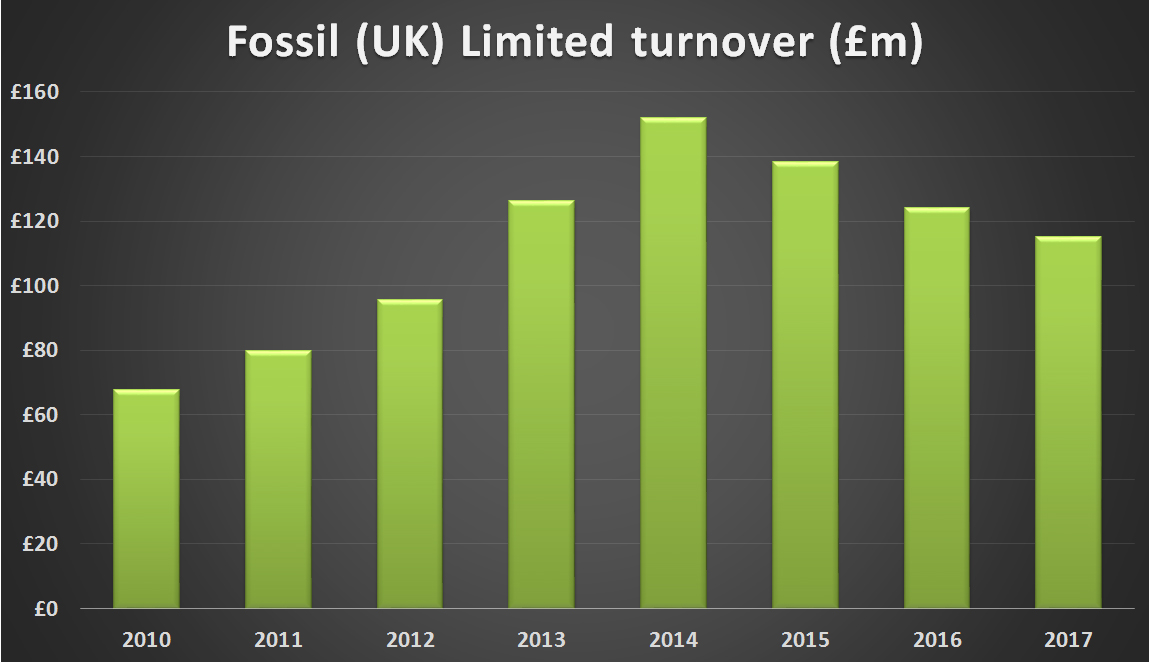 Fossil UK ltd turnover