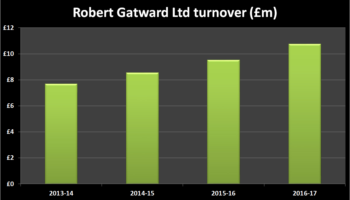 Robert Gatward Turnover