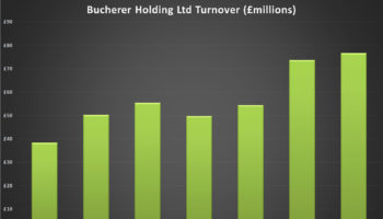 Bucherer Turnover
