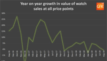 Year on Year sales growth