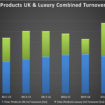Time Products combined turnover