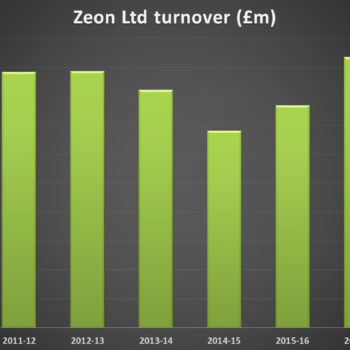 Zeon Limited Turnover Graph