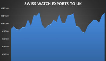 swiss watch exports to UK