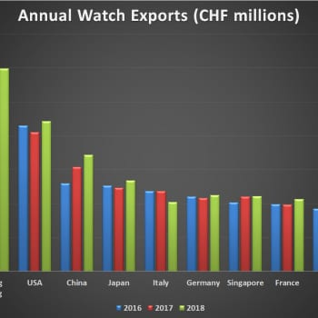 Swiss watch exports by country