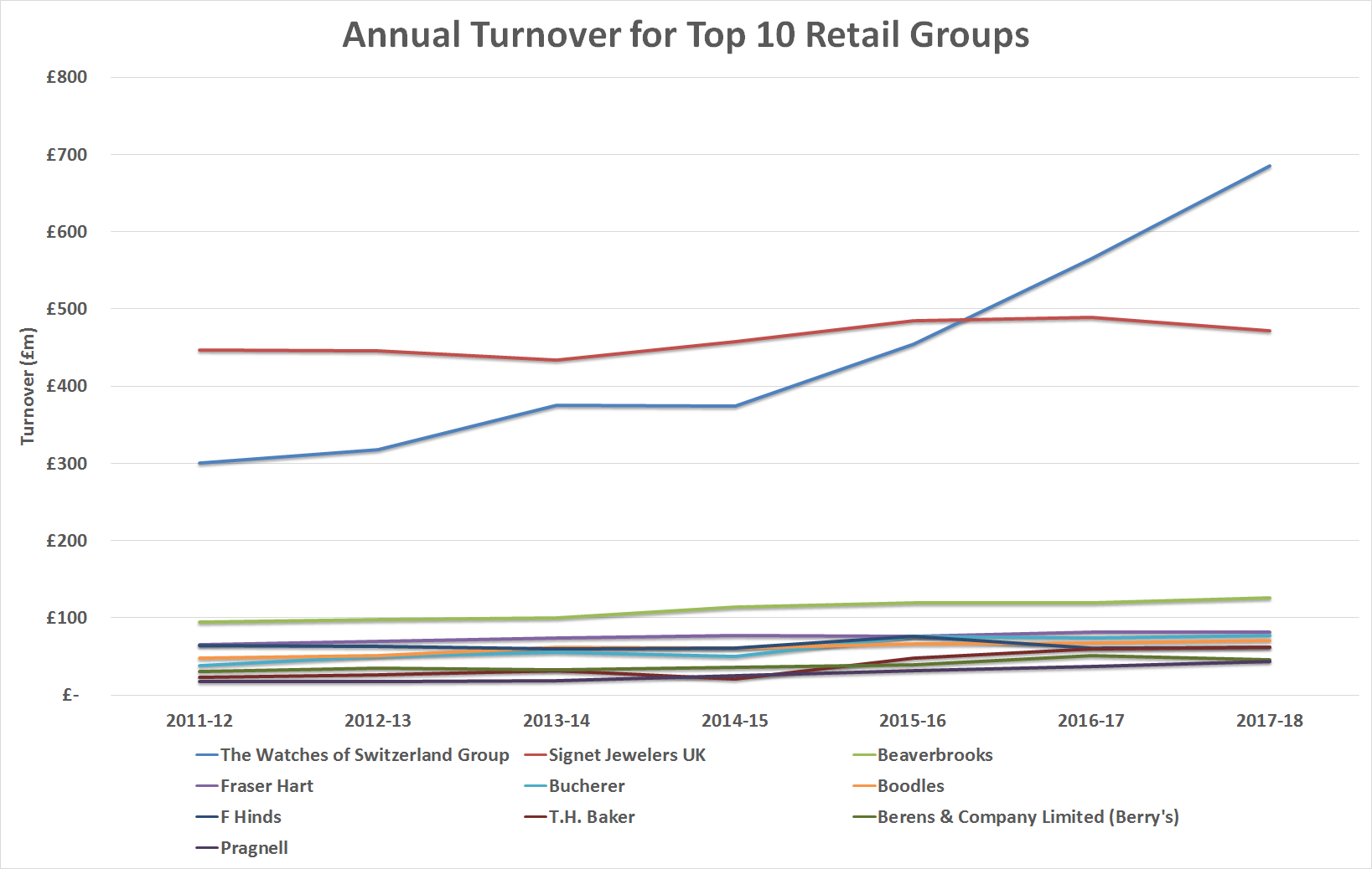 Top 10 retailers growth