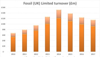 Fossil Group Turnover