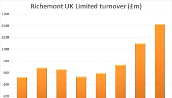 Richemont Turnover