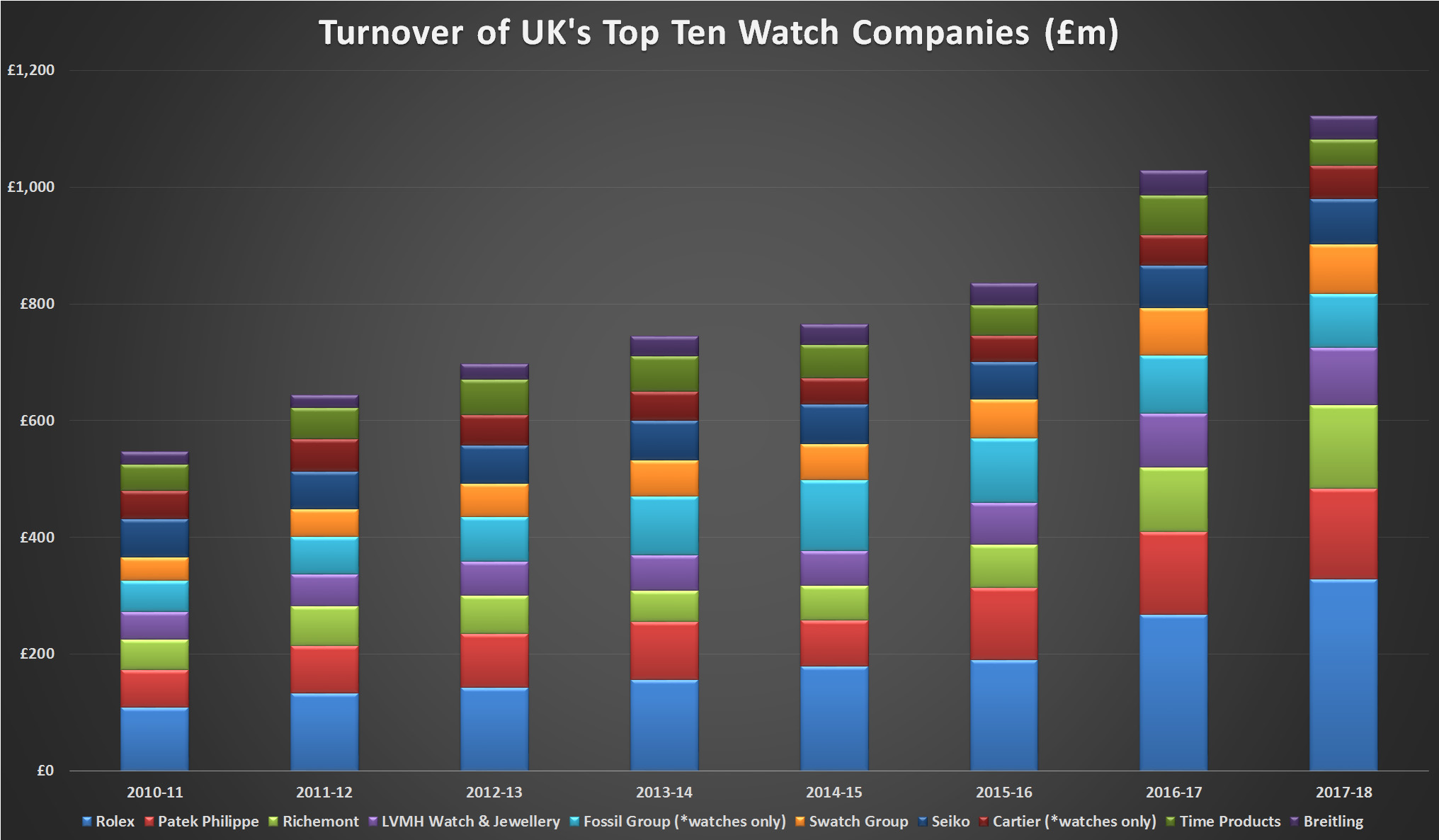 Top 10 watch businesses stacker graph