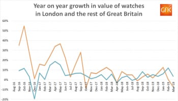GfK watch sales london v GB