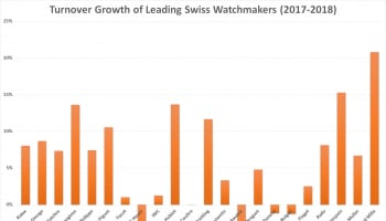 Growth rates of Swiss watch brands 2017-18 Vontobel