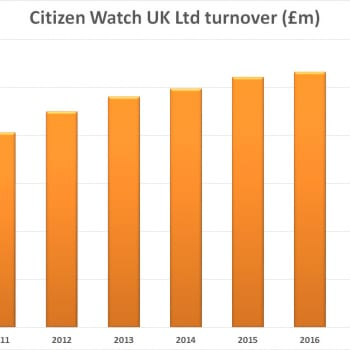 Citizen Financial History Turnover