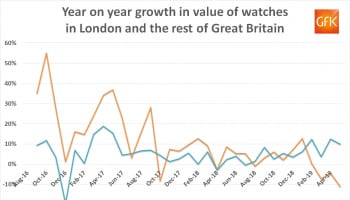GfK Watch Sales Growth May 2019 London V GB