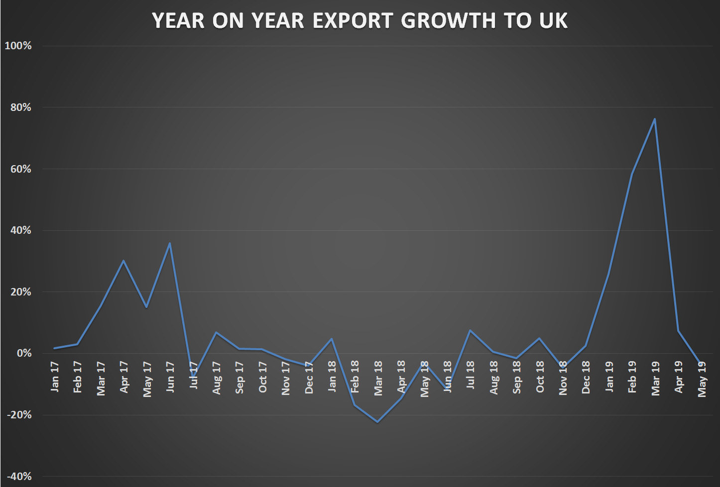 Swiss watch export growth – monthly to UK