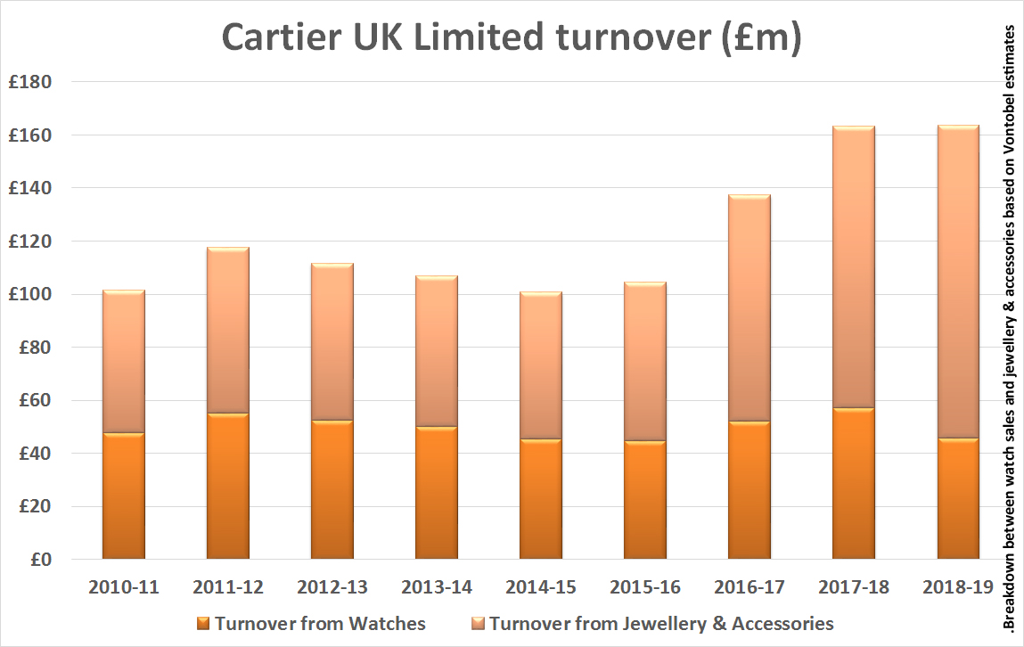 Cartier UK Turnover