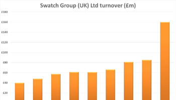Swatch Group UK tunover