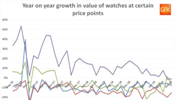 GfK watch sales all price points