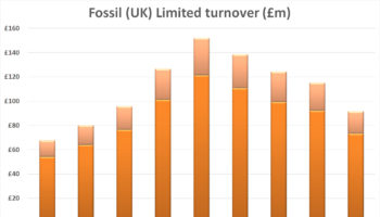 Fossil UK Turnover