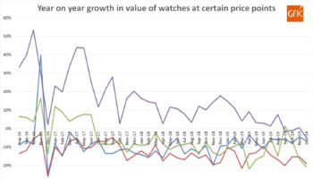 GfK Trends for watch sales by price point
