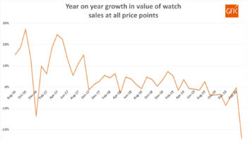 GfK Watch Sales March 2020 – All Price Points