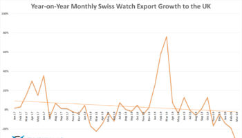 Year-on-Year Monthly Swiss Watch Export Growth to the UK
